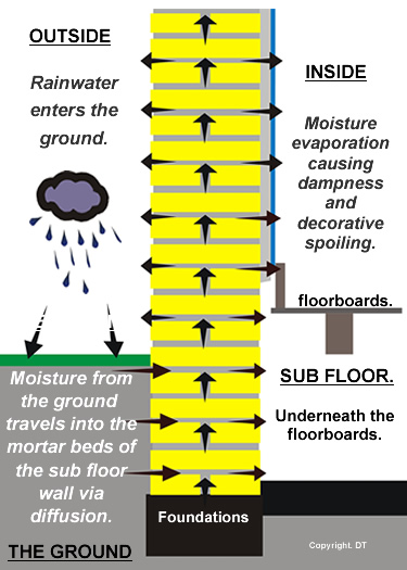 How moisture from the ground enters a building.